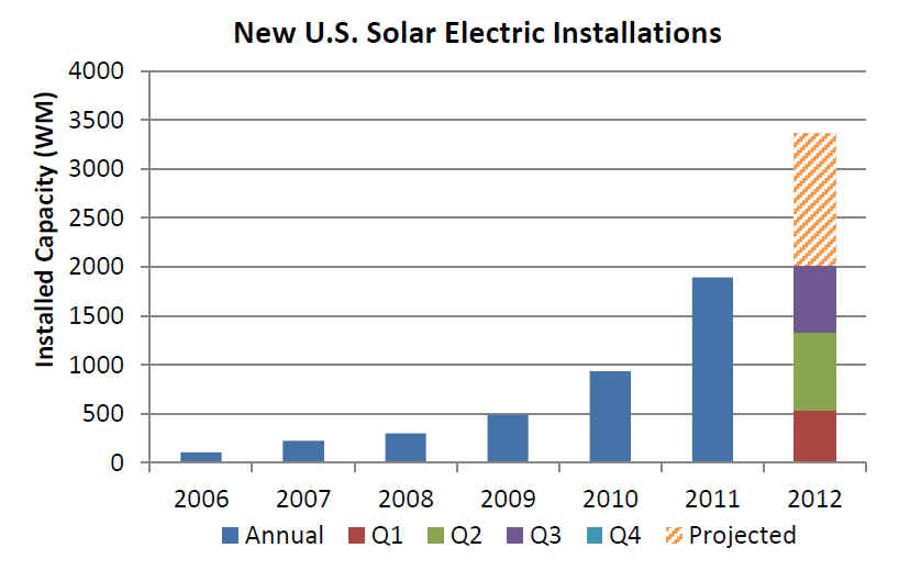 PV Installation Growth
