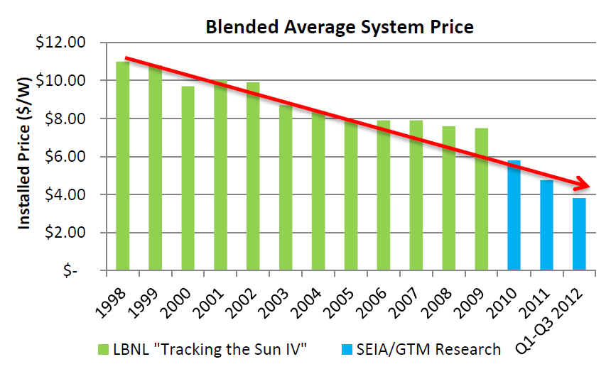 PV Module Prices Falling