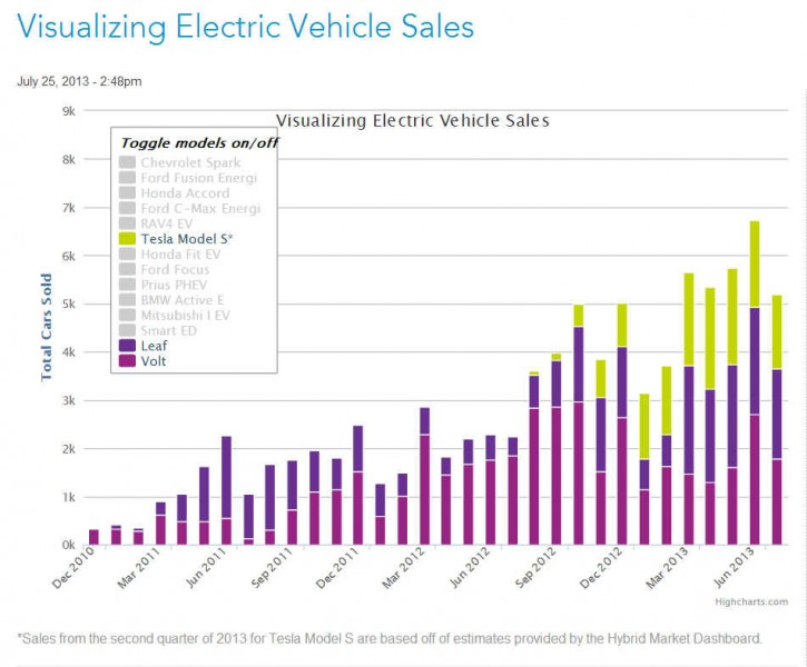 EV Sales Growth
