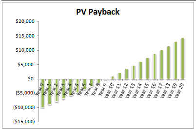 PV Payback