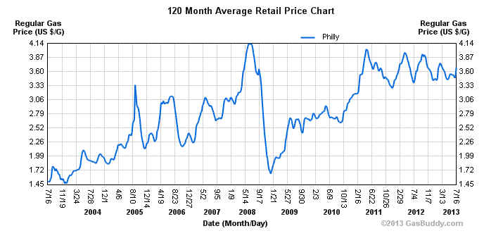 Historical Gasoline Prices in Philadelphia