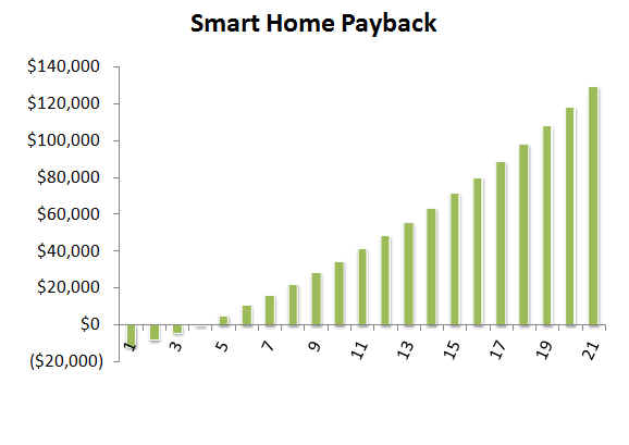 Smart Home Payback